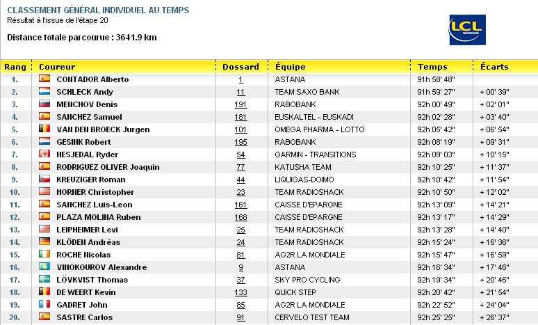 classementgeneraltour2010.jpg